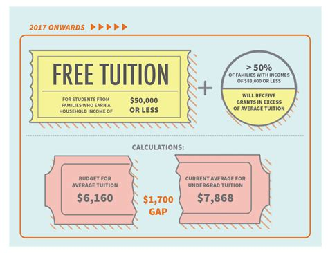 """Students skeptical after Ontario budget promises """"free"""