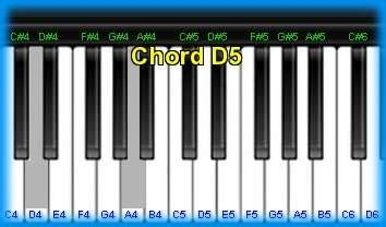 Piano chord D5 and chord sounds