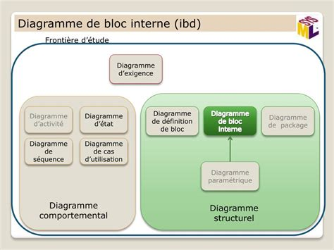 PPT - Introduction à SysML PowerPoint Presentation, free