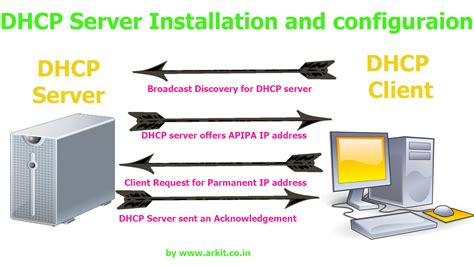 DHCP server installation and configuration Linux - ARKIT